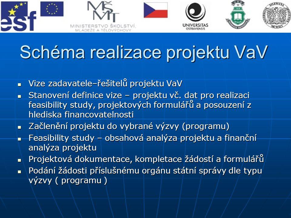 Schéma realizace projektu VaV Vize zadavatele–řešitelů projektu VaV Vize zadavatele–řešitelů projektu VaV Stanovení definice vize – projektu vč. dat p