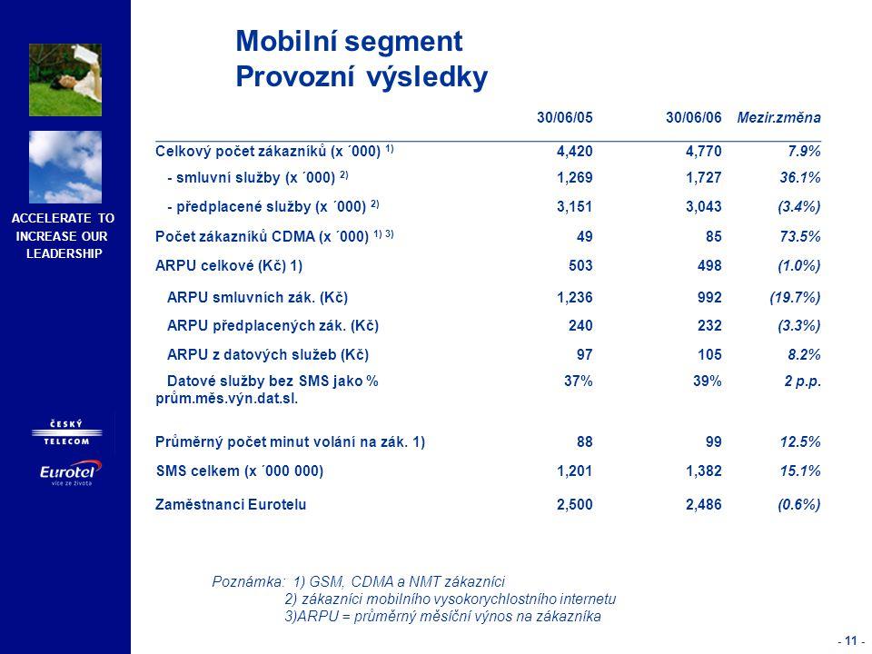 ACCELERATE TO INCREASE OUR LEADERSHIP - 11 - Mobilní segment Provozní výsledky 30/06/0530/06/06Mezir.změna Celkový počet zákazníků (x ´000) 1) 4,4204,7707.9% - smluvní služby (x ´000) 2) 1,2691,72736.1% - předplacené služby (x ´000) 2) 3,1513,043(3.4%) Počet zákazníků CDMA (x ´000) 1) 3) 498573.5% ARPU celkové (Kč) 1)503498(1.0%) ARPU smluvních zák.