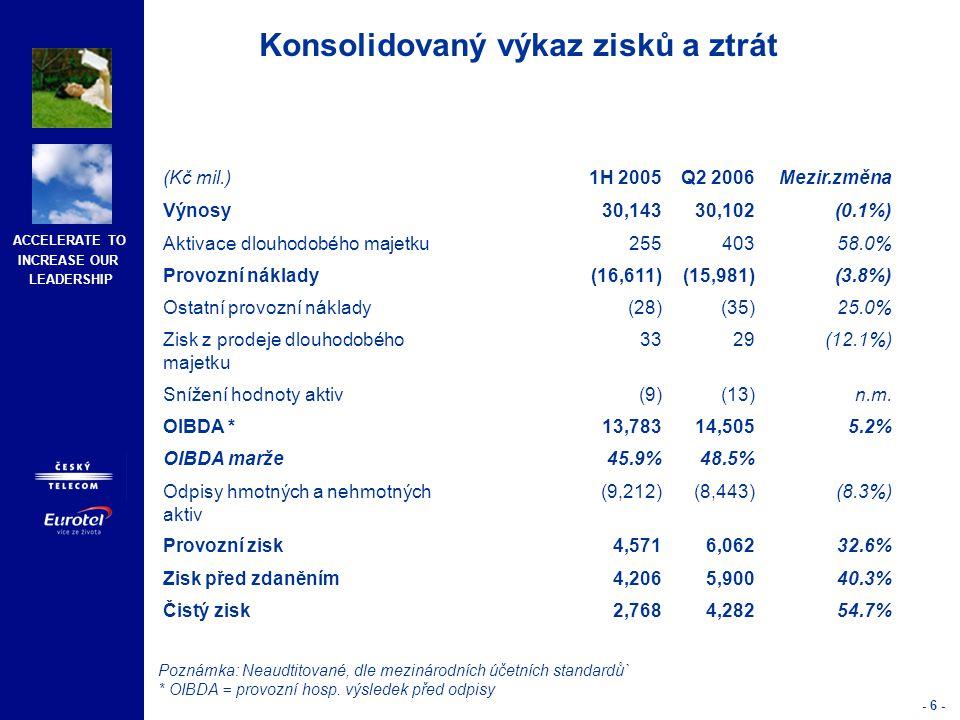 ACCELERATE TO INCREASE OUR LEADERSHIP - 6 - (Kč mil.)1H 2005Q2 2006Mezir.změna Výnosy30,14330,102(0.1%) Aktivace dlouhodobého majetku25540358.0% Provo