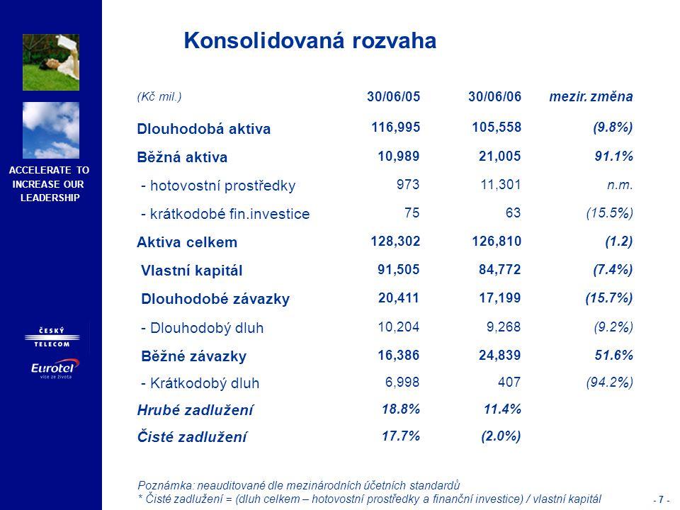 ACCELERATE TO INCREASE OUR LEADERSHIP - 8 - (Kč mil.)1H 20051H 2006Mezir.
