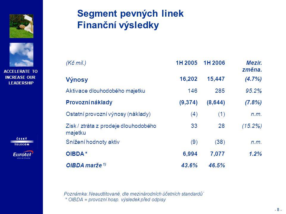 ACCELERATE TO INCREASE OUR LEADERSHIP - 9 - 1) PSTN (včetně VTA) x1; ISDN 2 x 1; ISDN 30 x 30 2) Pronajaté okruhy 3) Velkoobchodní okruhy Segment pevných linek Provozní výsledky 30/06/0530/06/06Mezir.