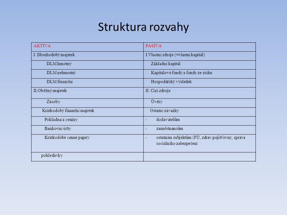 Struktura rozvahy AKTIVAPASIVA I.