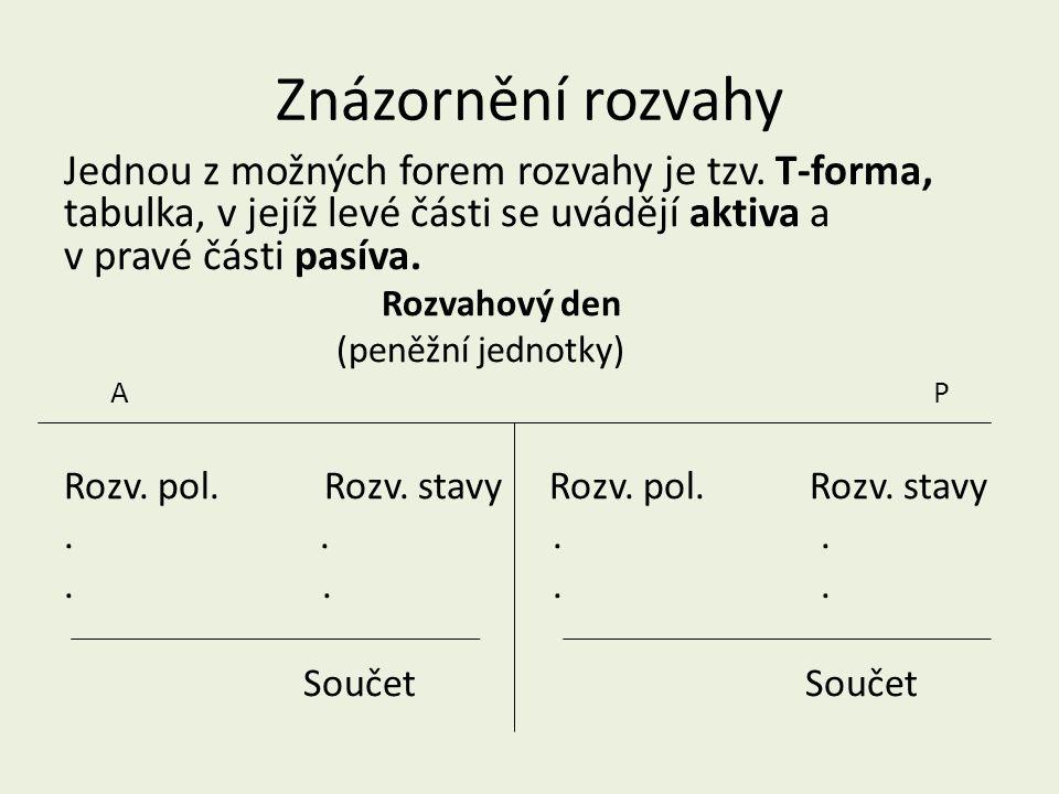 Znázornění rozvahy Jednou z možných forem rozvahy je tzv. T-forma, tabulka, v jejíž levé části se uvádějí aktiva a v pravé části pasíva. Rozvahový den
