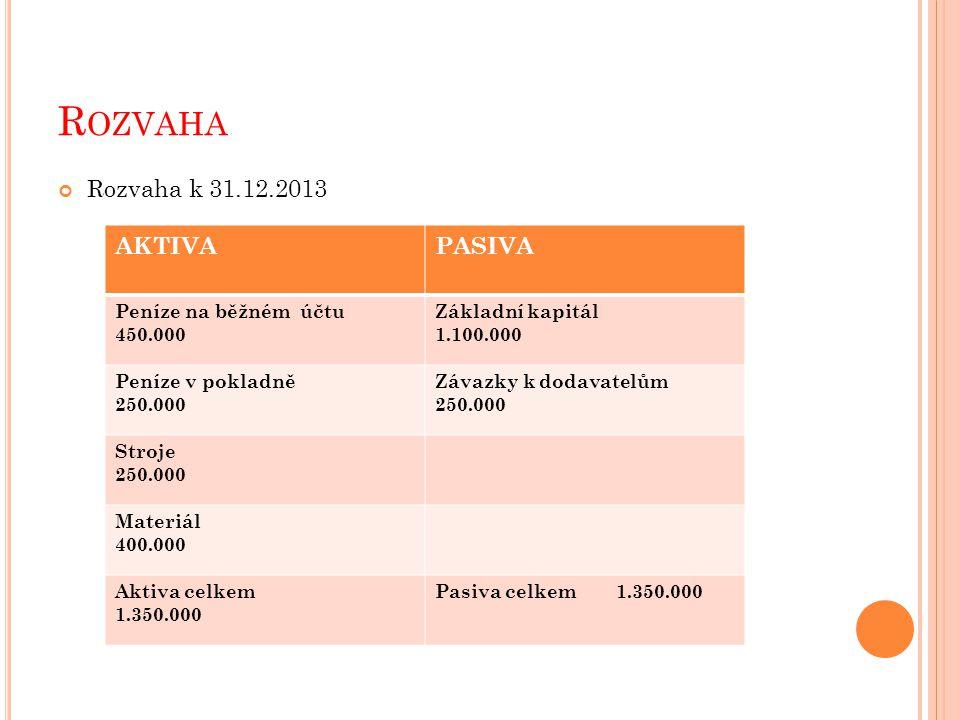 R OZVAHA Rozvaha k 31.12.2013 AKTIVAPASIVA Peníze na běžném účtu 450.000 Základní kapitál 1.100.000 Peníze v pokladně 250.000 Závazky k dodavatelům 250.000 Stroje 250.000 Materiál 400.000 Aktiva celkem 1.350.000 Pasiva celkem 1.350.000