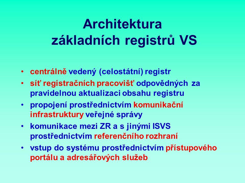 Architektura základních registrů VS centrálně vedený (celostátní) registr síť registračních pracovišť odpovědných za pravidelnou aktualizaci obsahu registru propojení prostřednictvím komunikační infrastruktury veřejné správy komunikace mezi ZR a s jinými ISVS prostřednictvím referenčního rozhraní vstup do systému prostřednictvím přístupového portálu a adresářových služeb