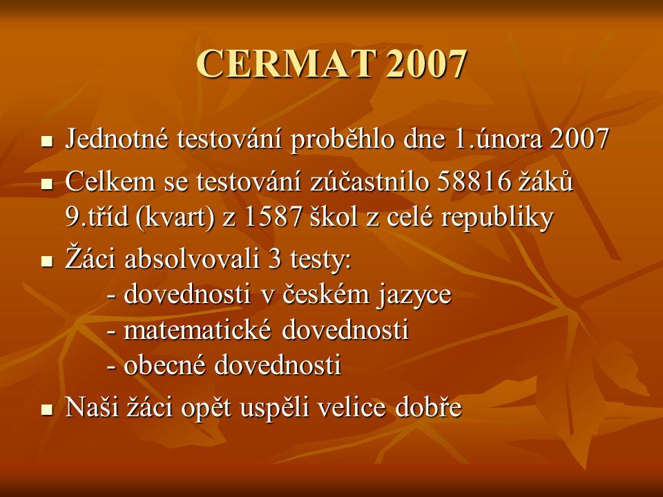 Český jazyk Průměrná úspěšnost žáků : - v ČR ………………...........56% - v našem kraji…..…….....…55,6% - žáci 9.třídy naší školy…….59.8% - nejlepší žák naší školy……90% Průměrná úspěšnost žáků : - v ČR ………………...........56% - v našem kraji…..…….....…55,6% - žáci 9.třídy naší školy…….59.8% - nejlepší žák naší školy……90% Nejlepší výsledky z naší školy měla: Veronika Gregorová, která se umístila v kraji na 65.
