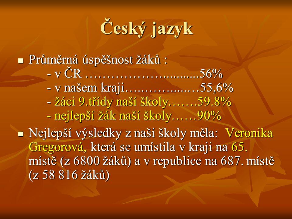 Matematika Průměrná úspěšnost žáků : - v ČR ………………...........46,9% - v našem kraji…..…….....…46,8% - žáci 9.třídy naší školy…….75 % - nejlepší žák naší školy……92% Průměrná úspěšnost žáků : - v ČR ………………...........46,9% - v našem kraji…..…….....…46,8% - žáci 9.třídy naší školy…….75 % - nejlepší žák naší školy……92% Nejlepší výsledky z naší školy měl: Martin Hortvík, který se umístil v kraji na 119.