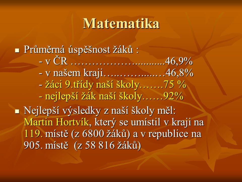 Obecné dovednosti Průměrná úspěšnost žáků : - v ČR ………………...........66,4% - v našem kraji…..…….....…66,7% - žáci 9.třídy naší školy…….76,4 % - nejlepší žák naší školy……86,2% Průměrná úspěšnost žáků : - v ČR ………………...........66,4% - v našem kraji…..…….....…66,7% - žáci 9.třídy naší školy…….76,4 % - nejlepší žák naší školy……86,2% Nejlepší výsledky z naší školy měli: Pavel Hanák, Petra Kratochvilová,Veronika Gregorová, kteří se umístili v kraji na 817.