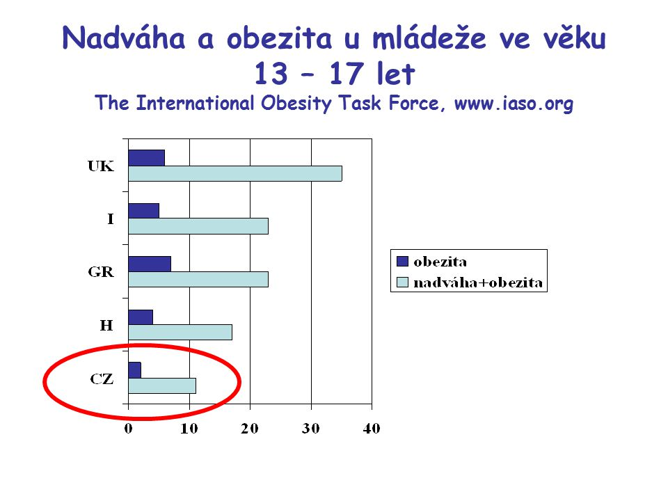 Nadváha a obezita u mládeže ve věku 13 – 17 let The International Obesity Task Force, www.iaso.org