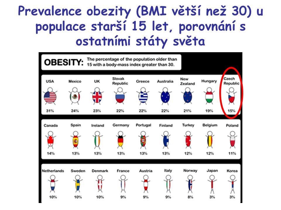 Prevalence obezity (BMI větší než 30) u populace starší 15 let, porovnání s ostatními státy světa