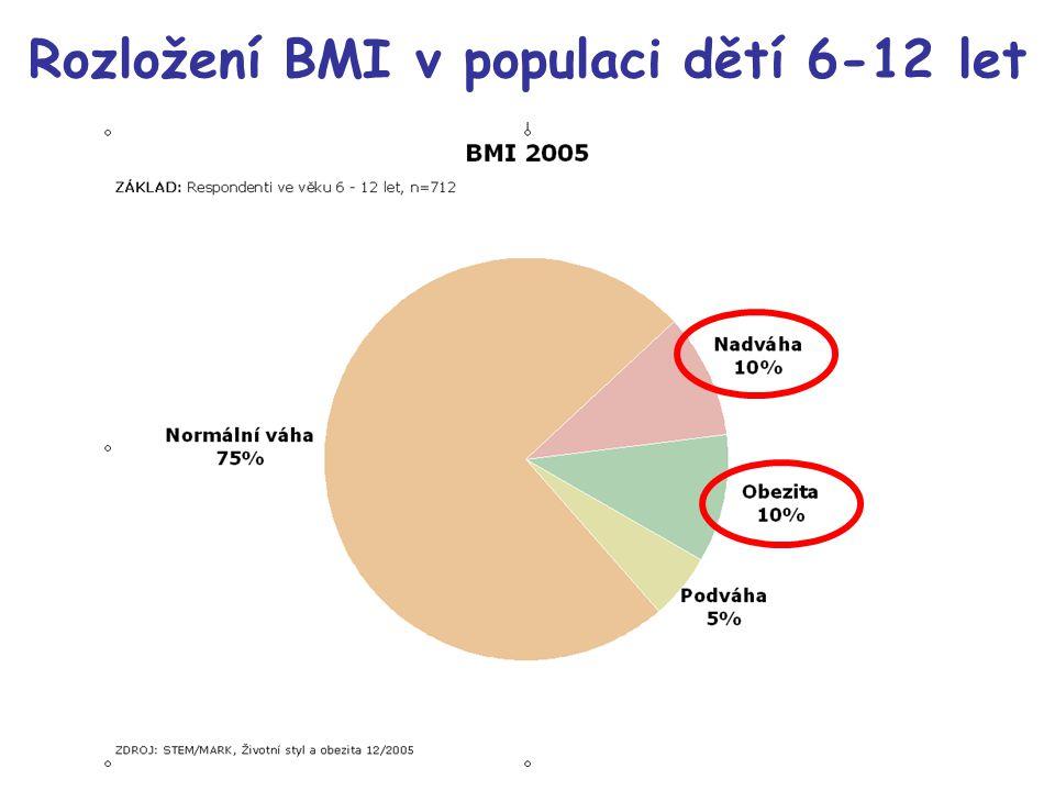 Rozložení BMI v populaci dětí 6-12 let