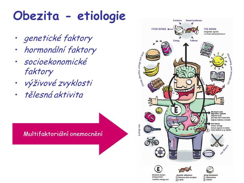 Obezita - etiologie genetické faktory hormonální faktory socioekonomické faktory výživové zvyklosti tělesná aktivita Multifaktoriální onemocnění
