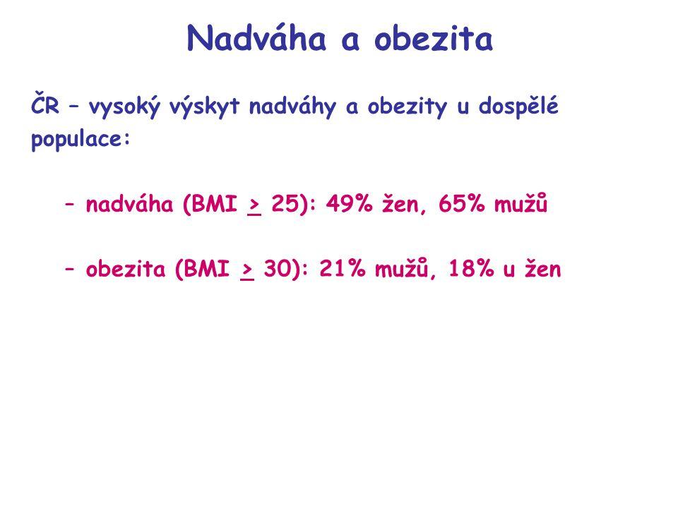 Nadváha a obezita ČR – vysoký výskyt nadváhy a obezity u dospělé populace: –nadváha (BMI > 25): 49% žen, 65% mužů –obezita (BMI > 30): 21% mužů, 18% u