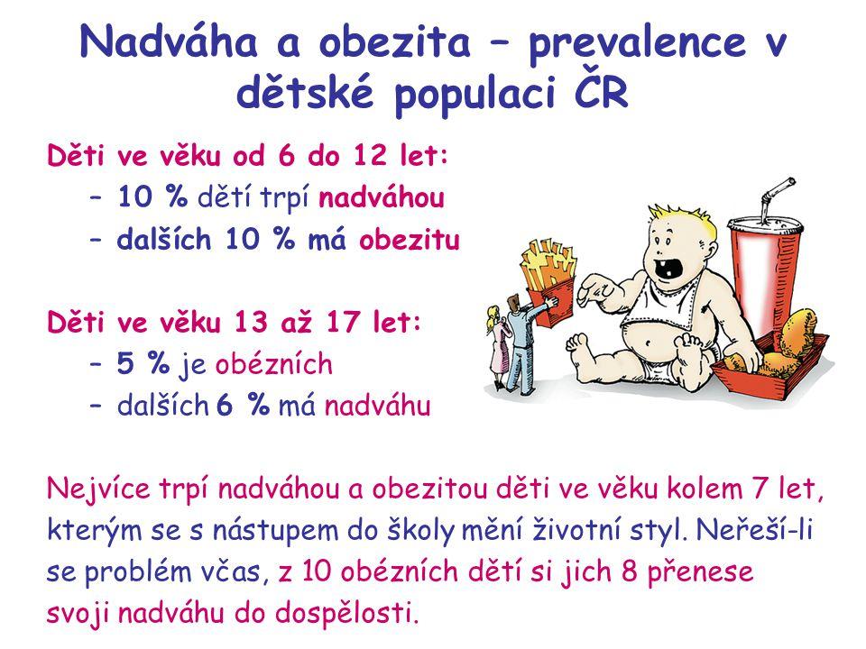 Nadváha a obezita – prevalence v dětské populaci ČR Děti ve věku od 6 do 12 let: –10 % dětí trpí nadváhou –dalších 10 % má obezitu Děti ve věku 13 až