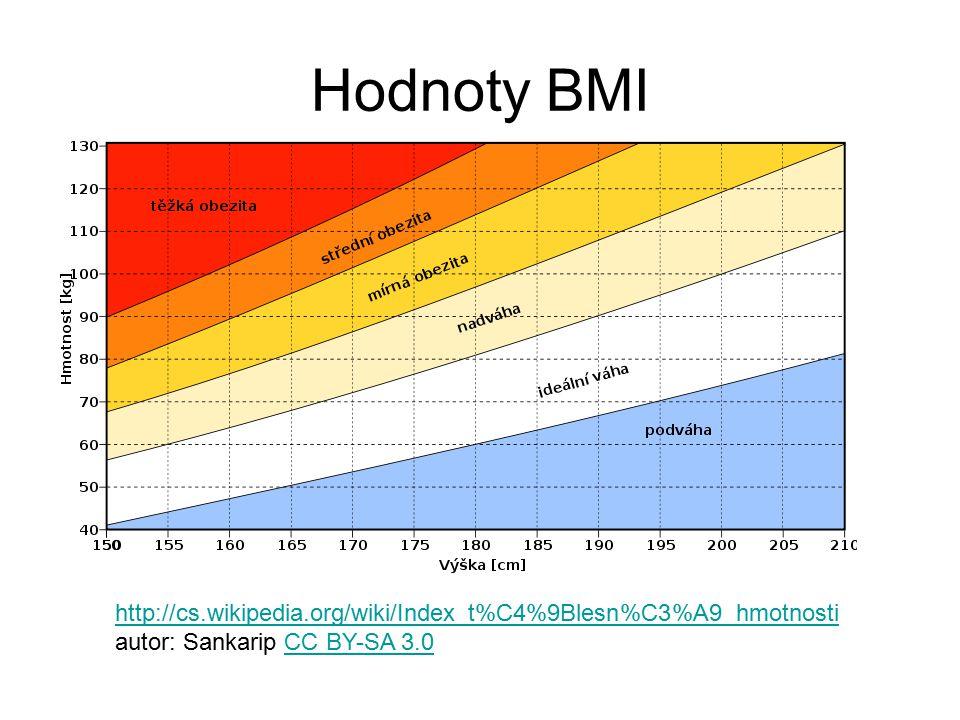 Hodnoty BMI http://cs.wikipedia.org/wiki/Index_t%C4%9Blesn%C3%A9_hmotnosti autor: Sankarip CC BY-SA 3.0CC BY-SA 3.0
