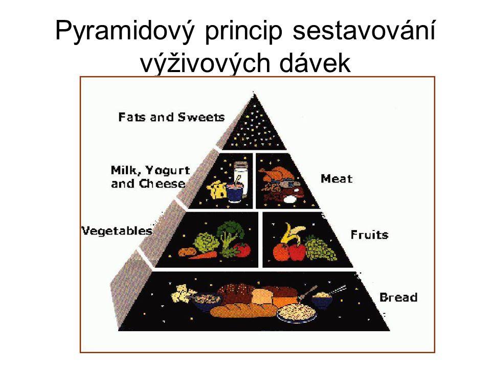 Pyramidový princip sestavování výživových dávek