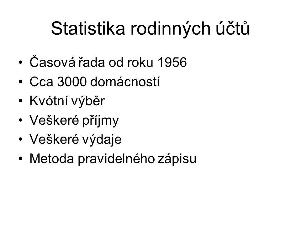 Statistika rodinných účtů Časová řada od roku 1956 Cca 3000 domácností Kvótní výběr Veškeré příjmy Veškeré výdaje Metoda pravidelného zápisu