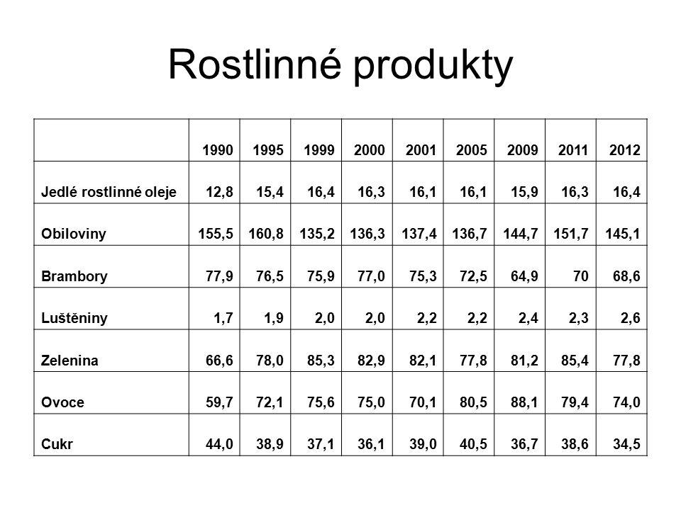 Rostlinné produkty 199019951999200020012005200920112012 Jedlé rostlinné oleje12,815,416,416,316,1 15,916,316,4 Obiloviny155,5160,8135,2136,3137,4136,7