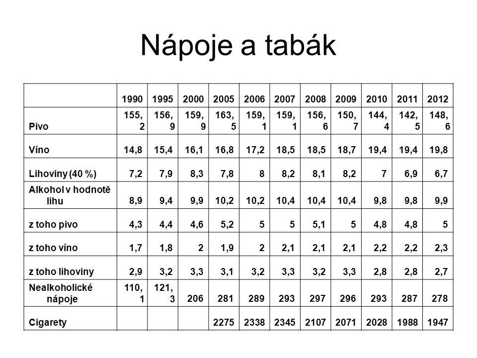 Nápoje a tabák 19901995200020052006200720082009201020112012 Pivo 155, 2 156, 9 159, 9 163, 5 159, 1 156, 6 150, 7 144, 4 142, 5 148, 6 Víno14,815,416,