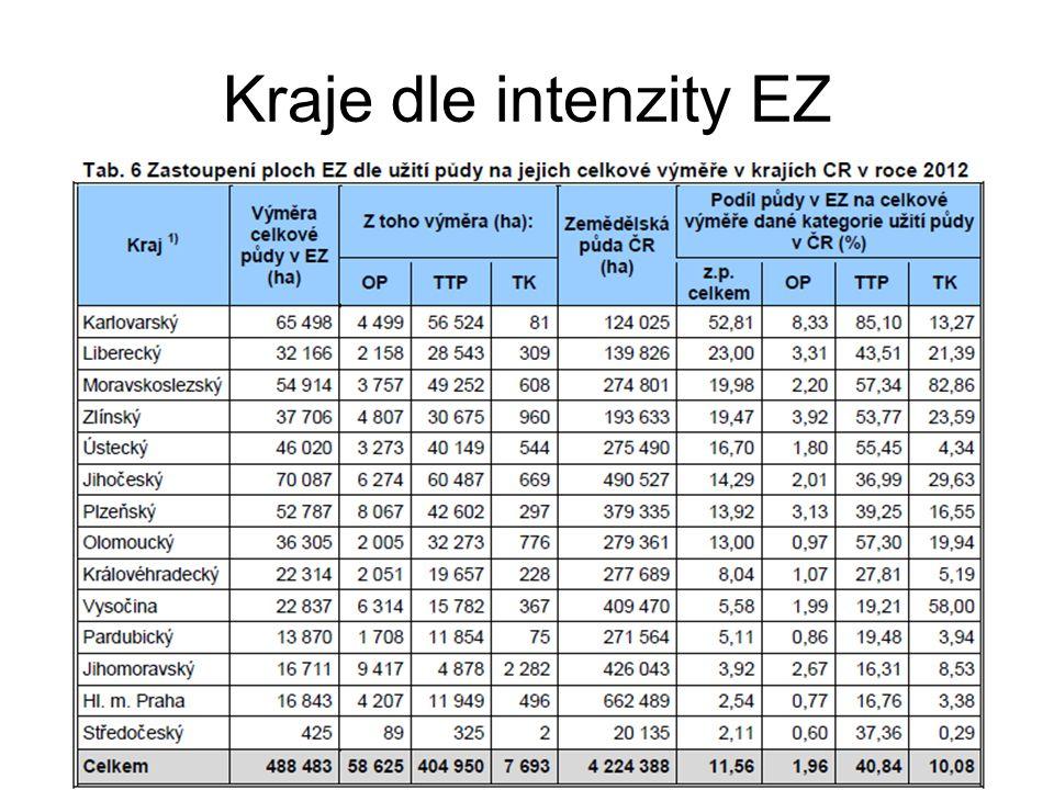 Kraje dle intenzity EZ
