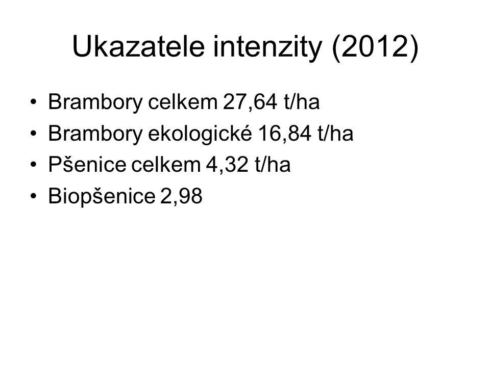 Ukazatele intenzity (2012) Brambory celkem 27,64 t/ha Brambory ekologické 16,84 t/ha Pšenice celkem 4,32 t/ha Biopšenice 2,98