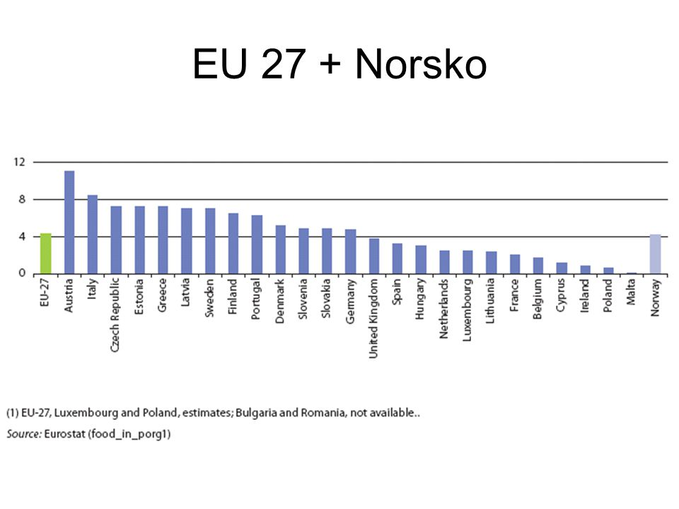 EU 27 + Norsko