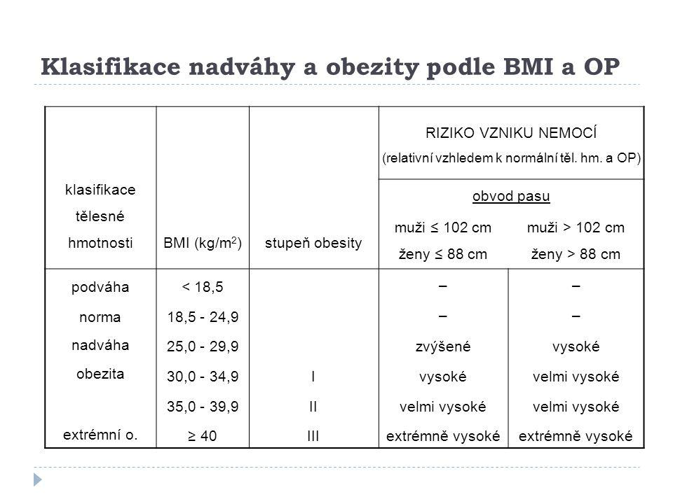 Klasifikace nadváhy a obezity podle BMI a OP klasifikace tělesné hmotnostiBMI (kg/m 2 )stupeň obesity RIZIKO VZNIKU NEMOCÍ (relativní vzhledem k normá