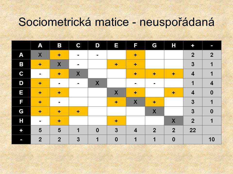 Sociometrická matice - neuspořádaná ABCDEFGH+- AX+--+22 B+X-++31 C-+X+++41 D+--X--14 E++X++40 F+-+X+31 G+++X30 H-++X21 +5510342222 -2231011010