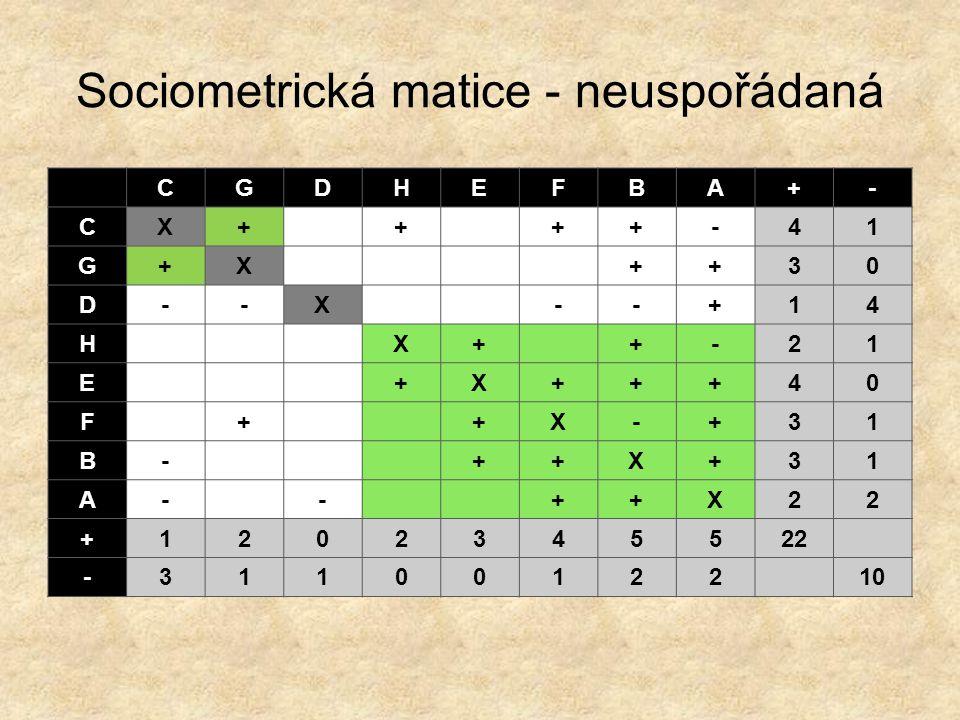 Sociometrická matice - neuspořádaná CGDHEFBA+- CX++++-41 G+X++30 D--X--+14 HX++-21 E+X+++40 F++X-+31 B-++X+31 A--++X22 +1202345522 -3110012210