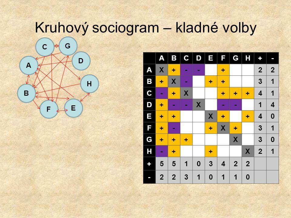 Kruhový sociogram – kladné volby ABCDEFGH+- AX+--+22 B+X-++31 C-+X+++41 D+--X--14 E++X++40 F+-+X+31 G+++X30 H-++X21 +55103422 -22310110 F A D H E C B