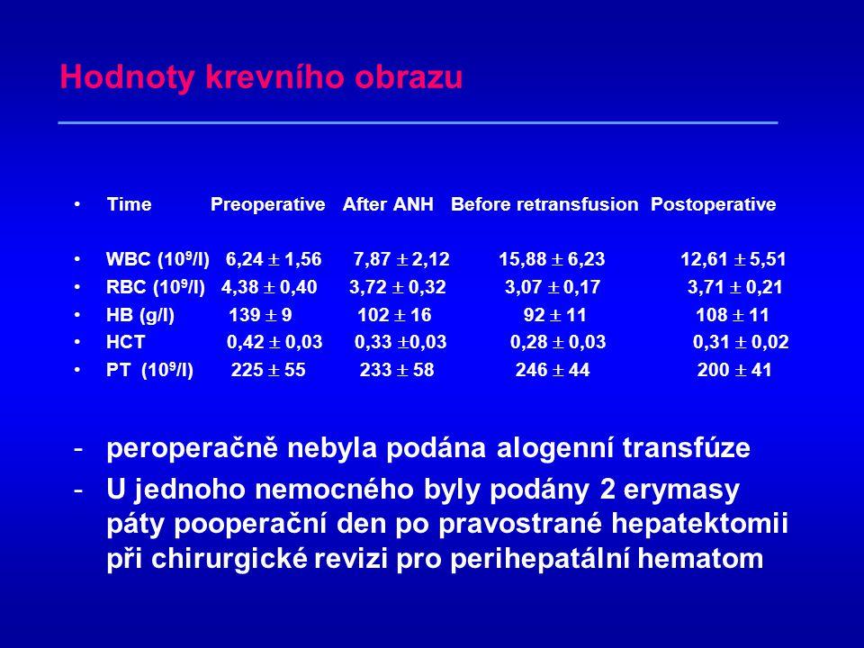 Výsledky(průměrné hodnoty) operační čas 328 min množství krve k ANH 1 025 ml krevní ztráta 825 ml –dva nemocní se ztrátou nad 1300ml oběma pooperačně podán AT III 1000j CVP při resekci 3,8 mmHg krystaloidy 1830 ml koloidy 540 ml