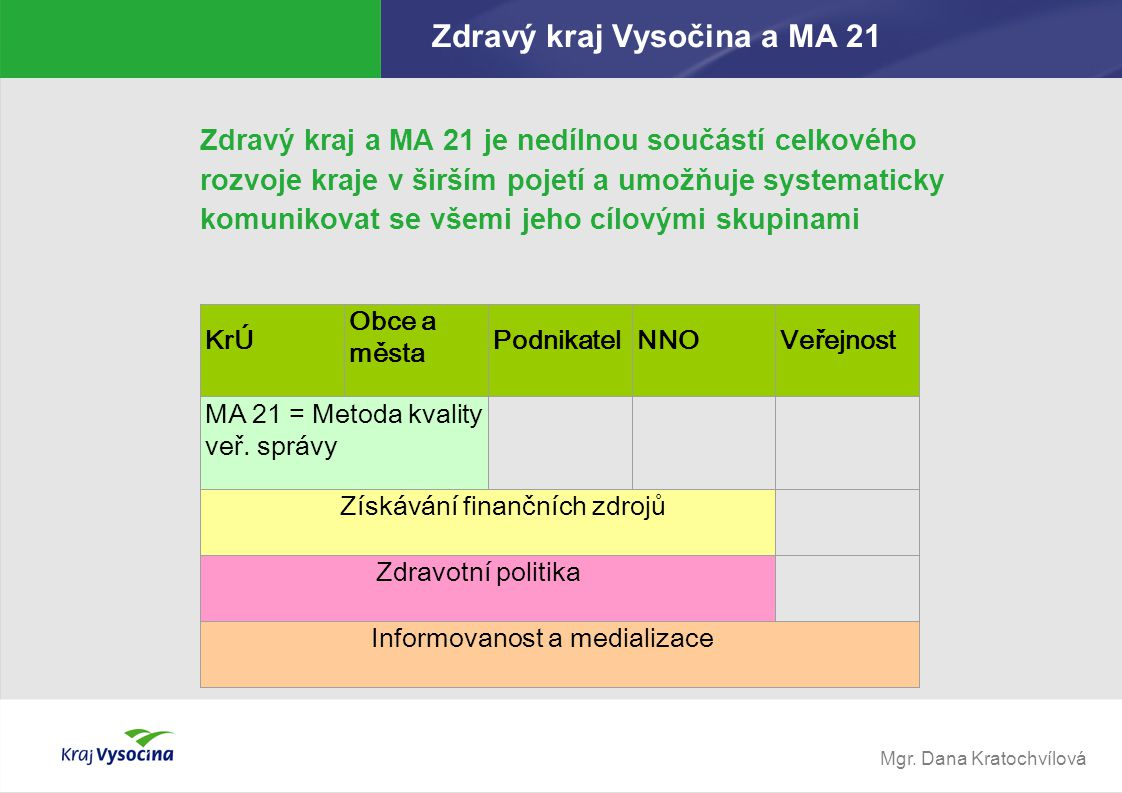 Mgr. Dana Kratochvílová KrÚ Obce a města Podnikatel NNO Veřejnost MA 21 = Metoda kvality veř. správy Získávání finančních zdrojů Zdravotní politika In