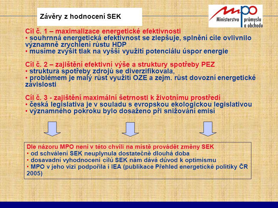 Závěry z hodnocení SEK Cíl č. 1 – maximalizace energetické efektivnosti souhrnná energetická efektivnost se zlepšuje, splnění cíle ovlivnilo významně