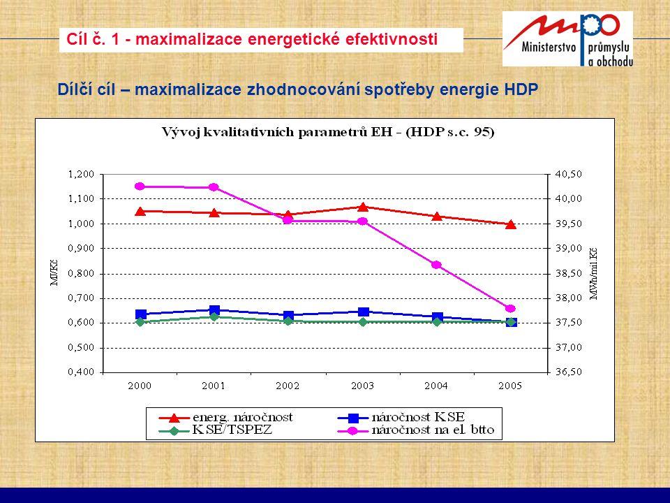 Cíl č. 1 - maximalizace energetické efektivnosti Dílčí cíl – maximalizace zhodnocování spotřeby energie HDP