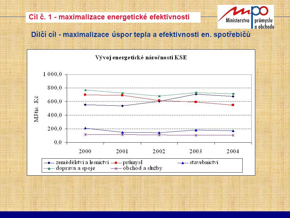 Cíl č. 1 - maximalizace energetické efektivnosti Dílčí cíl - maximalizace úspor tepla a efektivnosti en. spotřebičů