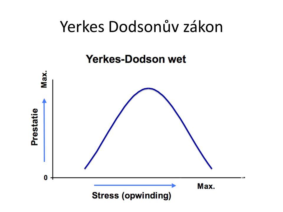 Yerkes Dodsonův zákon