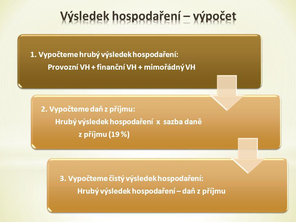 1.Vypočteme hrubý výsledek hospodaření: Provozní VH + finanční VH + mimořádný VH 2.