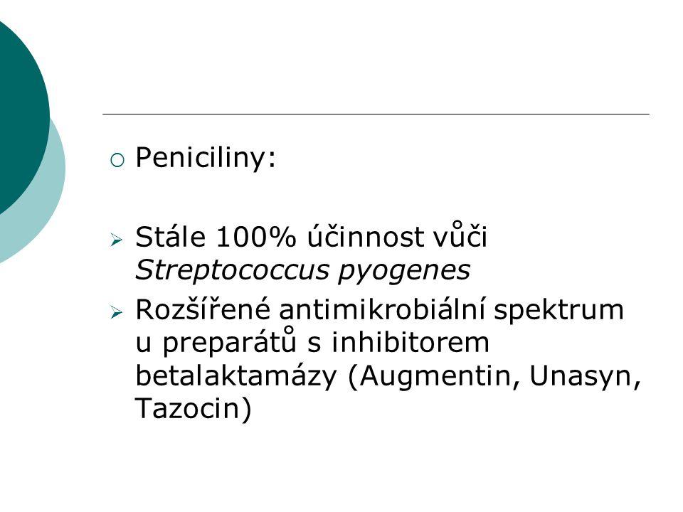  Peniciliny:  Stále 100% účinnost vůči Streptococcus pyogenes  Rozšířené antimikrobiální spektrum u preparátů s inhibitorem betalaktamázy (Augmenti