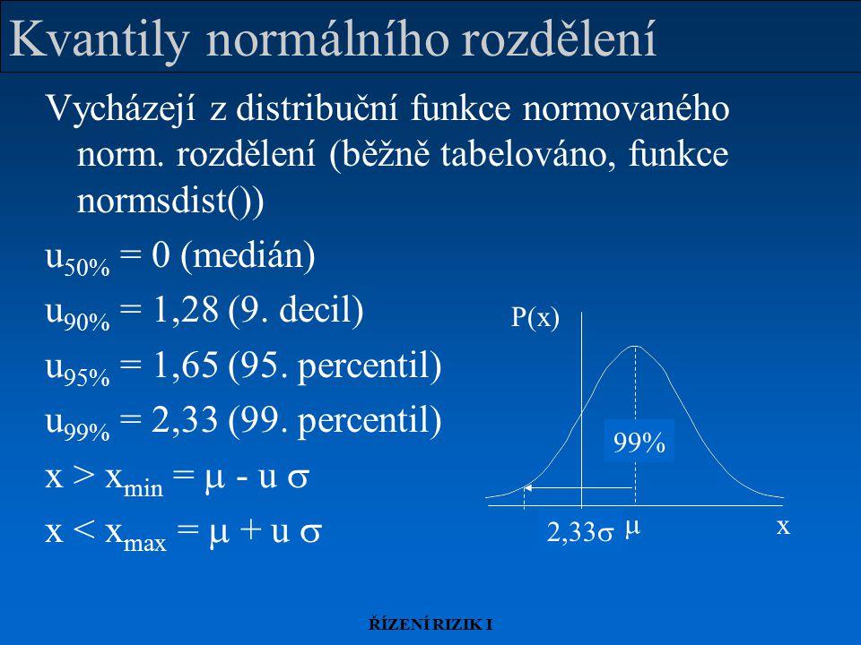 ŘÍZENÍ RIZIK I Kvantily normálního rozdělení Vycházejí z distribuční funkce normovaného norm. rozdělení (běžně tabelováno, funkce normsdist()) u 50% =