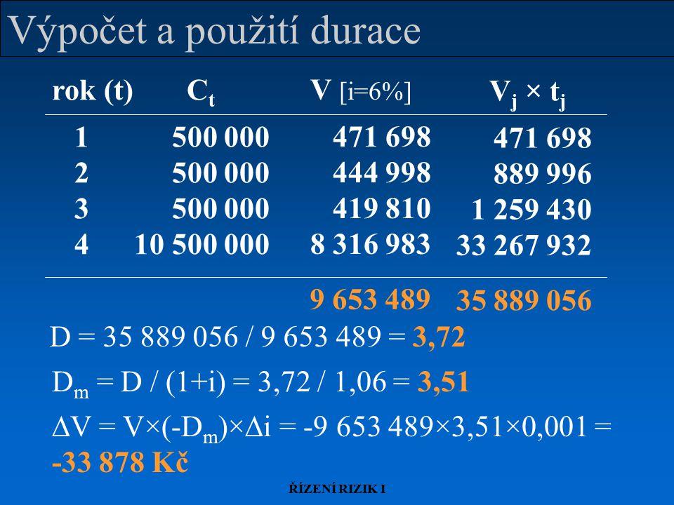 ŘÍZENÍ RIZIK I Výpočet a použití durace rok (t)C t 1 500 000 2 500 000 3 500 000 4 10 500 000 V [i=6%] 471 698 444 998 419 810 8 316 983 9 653 489 D = 35 889 056 / 9 653 489 = 3,72 D m = D / (1+i) = 3,72 / 1,06 = 3,51  V = V×(-D m )×  i = -9 653 489×3,51×0,001 = -33 878 Kč V j × t j 471 698 889 996 1 259 430 33 267 932 35 889 056
