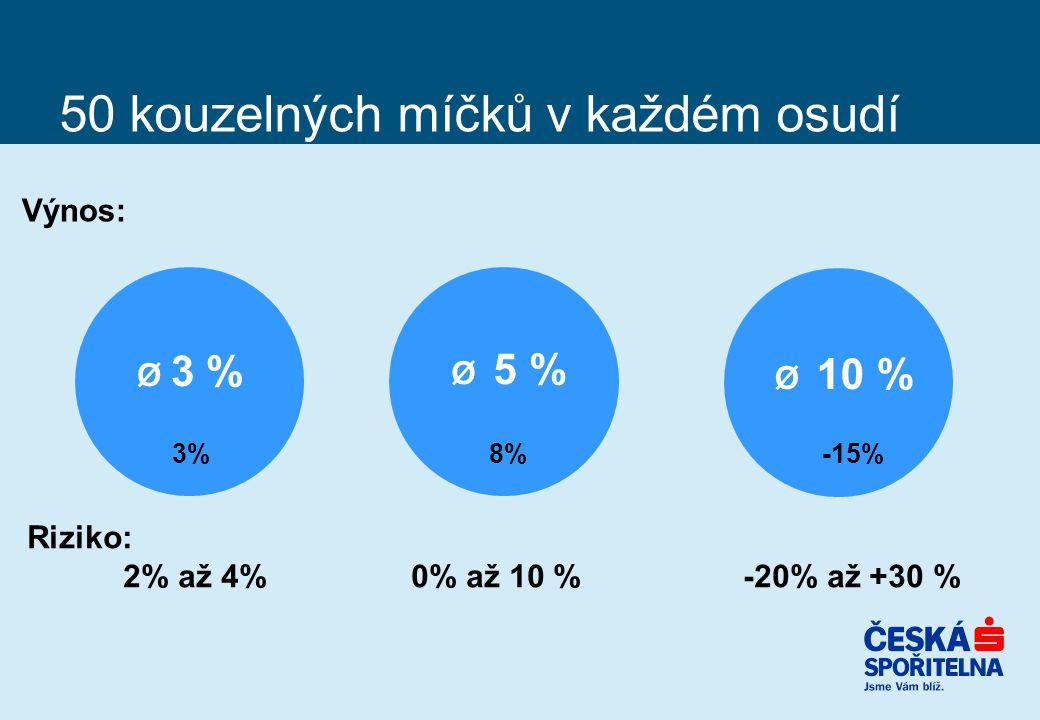 50 kouzelných míčků v každém osudí Ø 3 % Ø 5 % Ø 10 % Výnos: Riziko: 2% až 4%0% až 10 % -20% až +30 % 3% 8% -15%