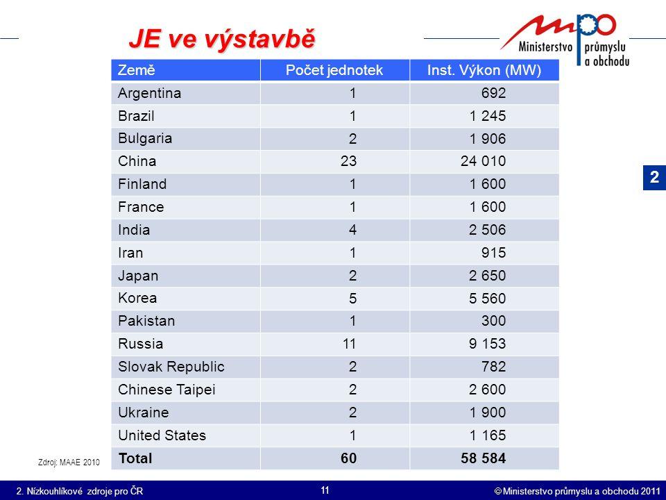  Ministerstvo průmyslu a obchodu 2011 11 JE ve výstavbě Zdroj: MAAE 2010 Země Počet jednotekInst.