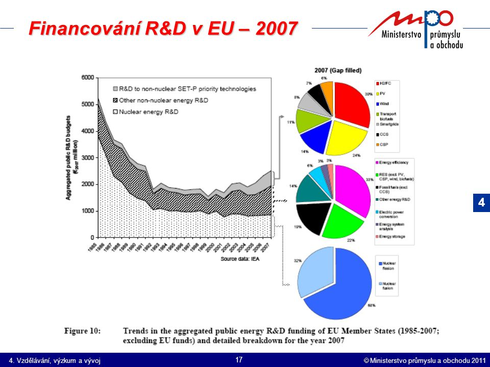  Ministerstvo průmyslu a obchodu 2011 17 Financování R&D v EU – 2007 4.