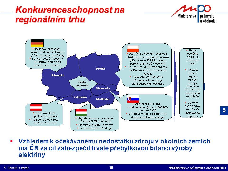  Ministerstvo průmyslu a obchodu 2011 19 Konkurenceschopnost na regionálním trhu  Vzhledem k očekávanému nedostatku zdrojů v okolních zemích má ČR za cíl zabezpečit trvale přebytkovou bilanci výroby elektřiny 5.