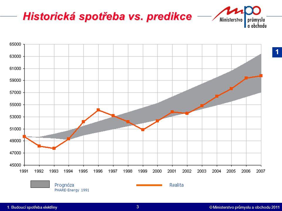  Ministerstvo průmyslu a obchodu 2011 3 Historická spotřeba vs.