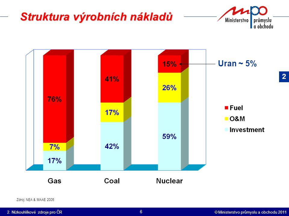  Ministerstvo průmyslu a obchodu 2011 6 Struktura výrobních nákladů Zdroj: NEA & MAAE 2005 Uran ~ 5% 2.