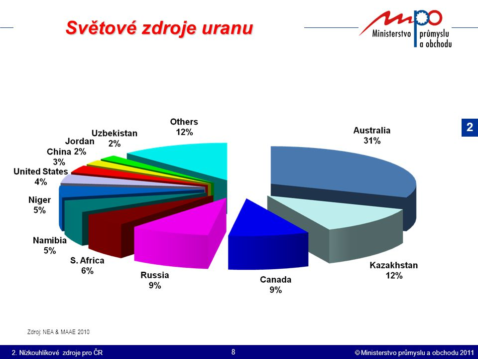  Ministerstvo průmyslu a obchodu 2011 8 Světové zdroje uranu Zdroj: NEA & MAAE 2010 2.