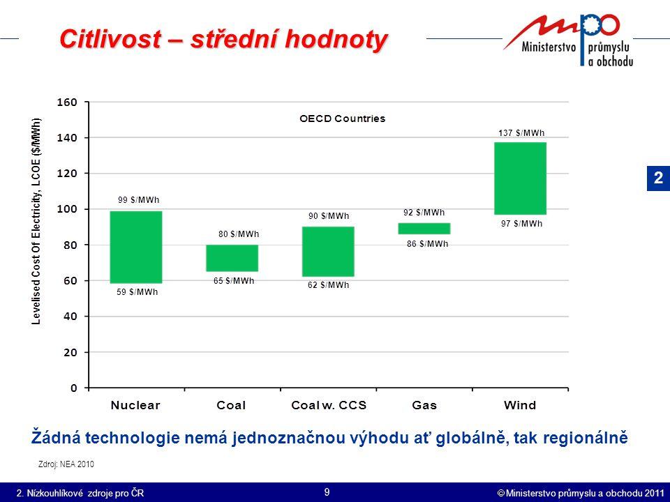  Ministerstvo průmyslu a obchodu 2011 9 Citlivost – střední hodnoty Zdroj: NEA 2010 Žádná technologie nemá jednoznačnou výhodu ať globálně, tak regionálně 2.