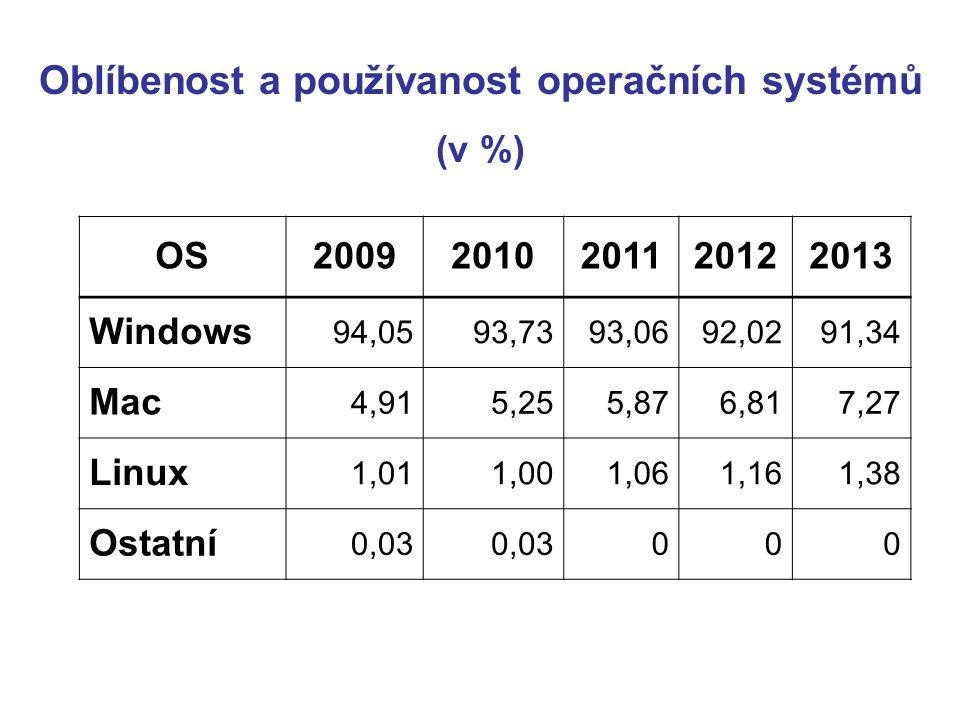 OS20092010201120122013 Windows 94,0593,7393,0692,0291,34 Mac 4,915,255,876,817,27 Linux 1,011,001,061,161,38 Ostatní 0,03 000 Oblíbenost a používanost