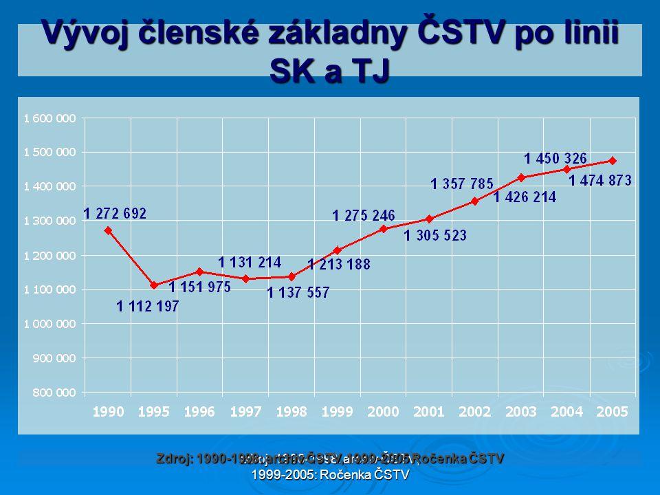 zdroj: 1990-1998: archiv ČSTV; 1999-2005: Ročenka ČSTV Vývoj členské základny ČSTV po linii SK a TJ Zdroj: 1990-1998: archiv ČSTV, 1999-2005 Ročenka Č